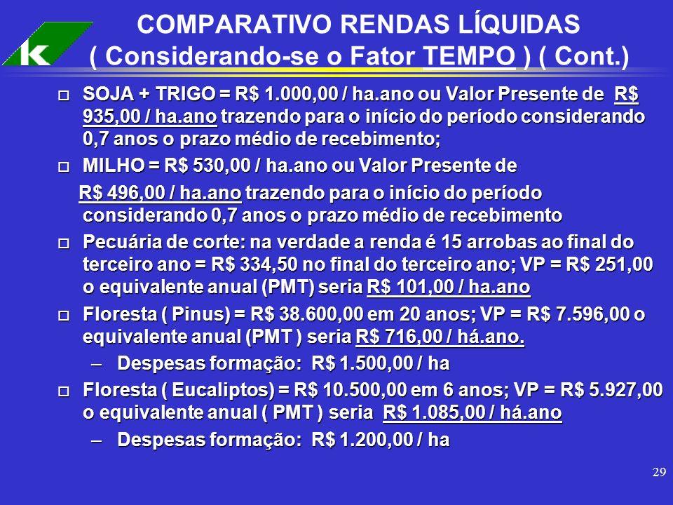 29 o SOJA + TRIGO = R$ 1.000,00 / ha.ano ou Valor Presente de R$ 935,00 / ha.ano trazendo para o início do período considerando 0,7 anos o prazo médio