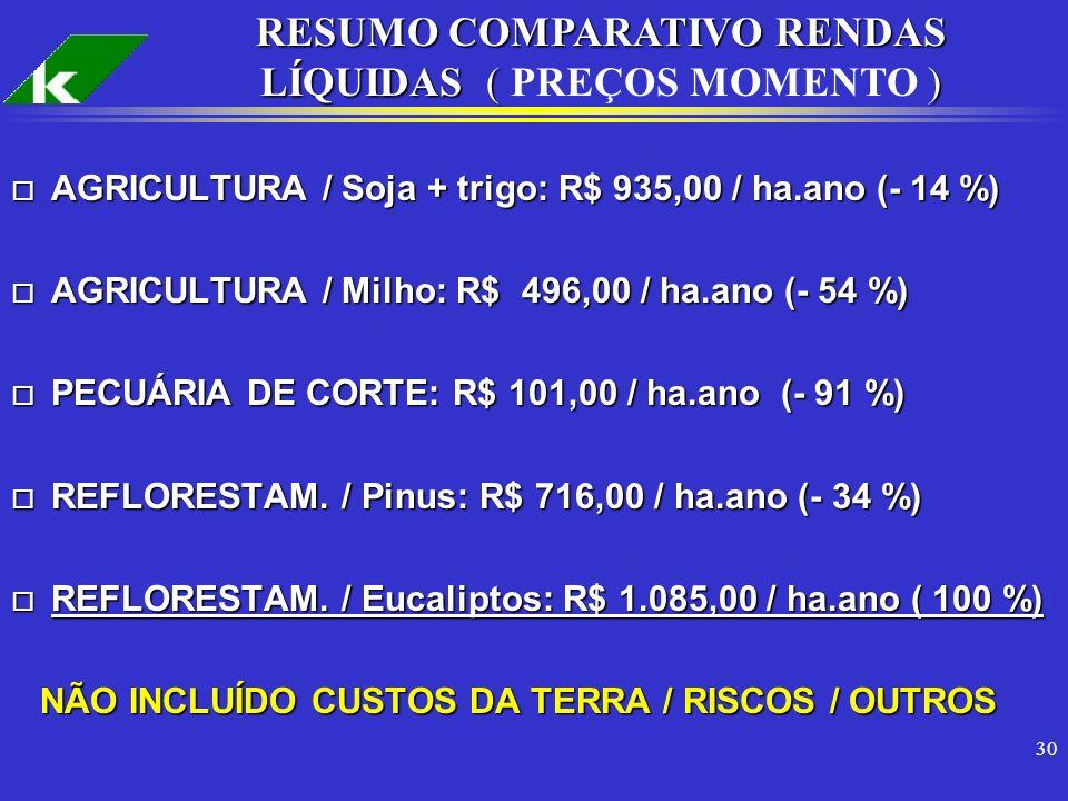 30 o AGRICULTURA / Soja + trigo: R$ 935,00 / ha.ano (- 14 %) o AGRICULTURA / Milho: R$ 496,00 / ha.ano (- 54 %) o PECUÁRIA DE CORTE: R$ 101,00 / ha.an