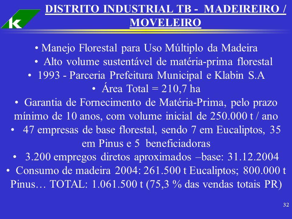 32 Manejo Florestal para Uso Múltiplo da Madeira Alto volume sustentável de matéria-prima florestal 1993 - Parceria Prefeitura Municipal e Klabin S.A