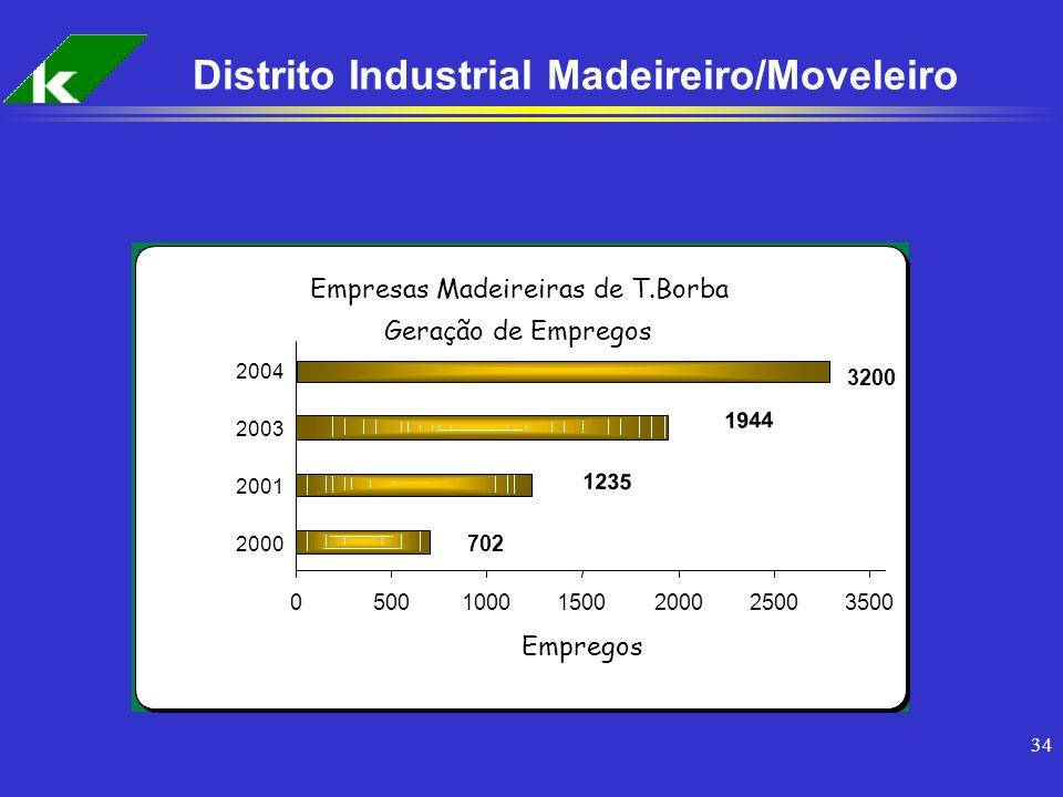 34 Distrito Industrial Madeireiro/Moveleiro Empresas Madeireiras de T.Borba Geração de Empregos 1235 1944 702 3200 050010001500200025003500 2000 2001