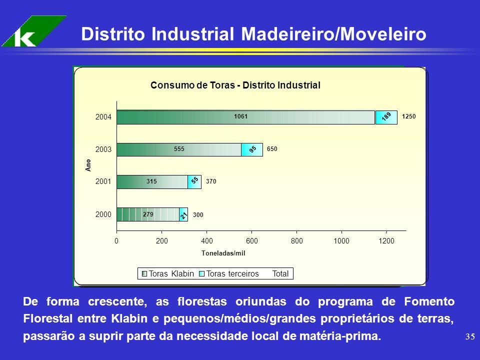 35 Distrito Industrial Madeireiro/Moveleiro Consumo de Toras - Distrito Industrial 279 315 555 1061 21 95 55 189 1250 370 650 300 02004006008001000120