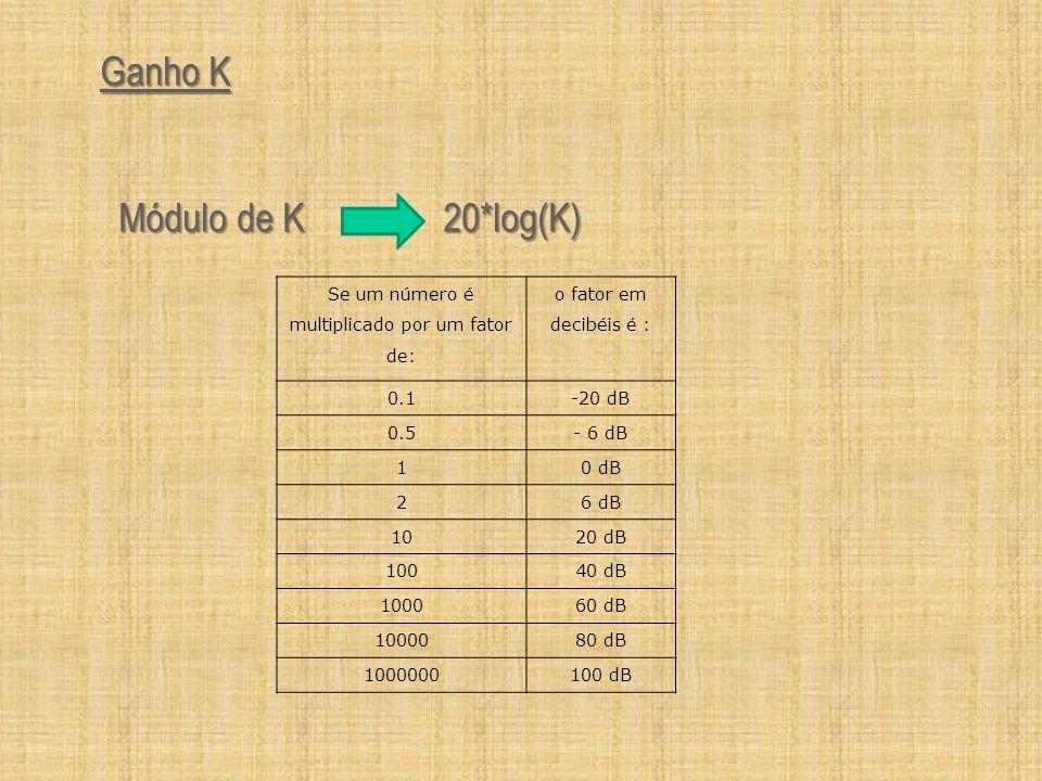 Ganho K Módulo de K 20*log(K) Módulo de K 20*log(K) Se um número é multiplicado por um fator de: o fator em decibéis é : 0.1-20 dB 0.5- 6 dB 10 dB 26