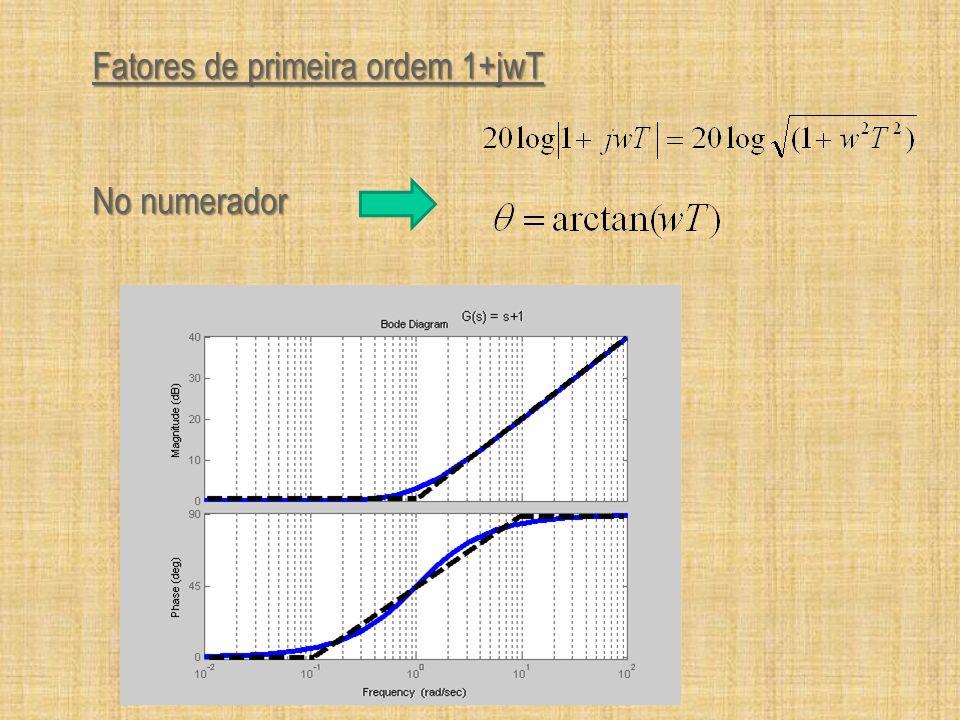 Fatores de primeira ordem 1+jwT No numerador