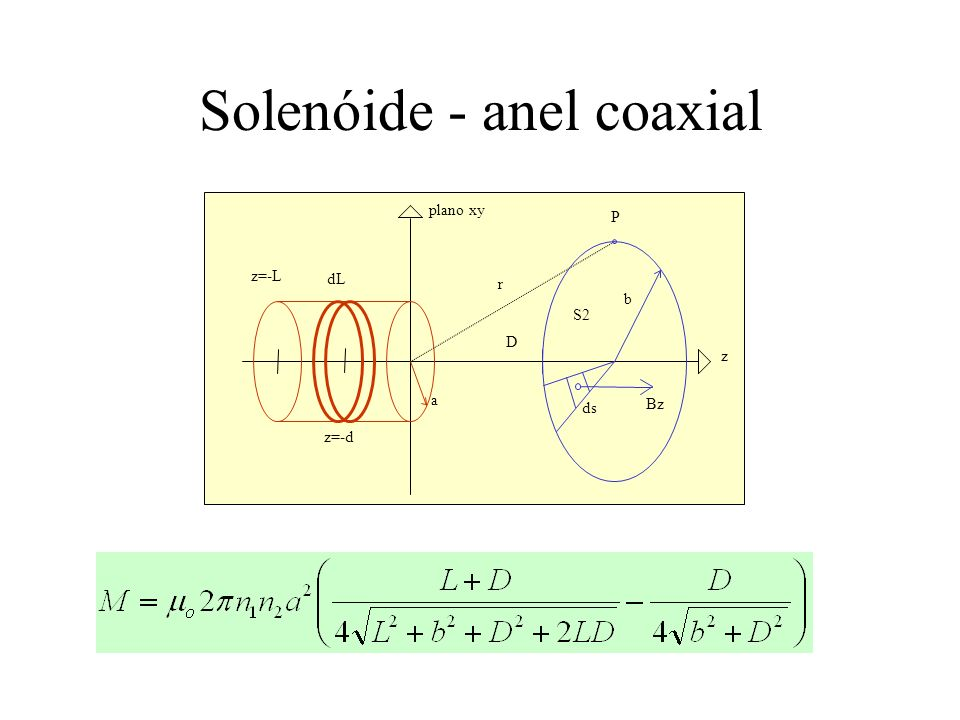 Solenóide - anel coaxial plano xy P r a D z dL z=-L b S2 Bz ds z=-d