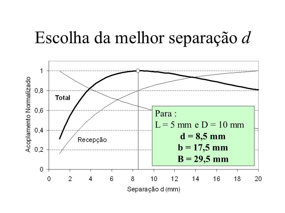 Escolha da melhor separação d Para : L = 5 mm e D = 10 mm d = 8,5 mm b = 17,5 mm B = 29,5 mm