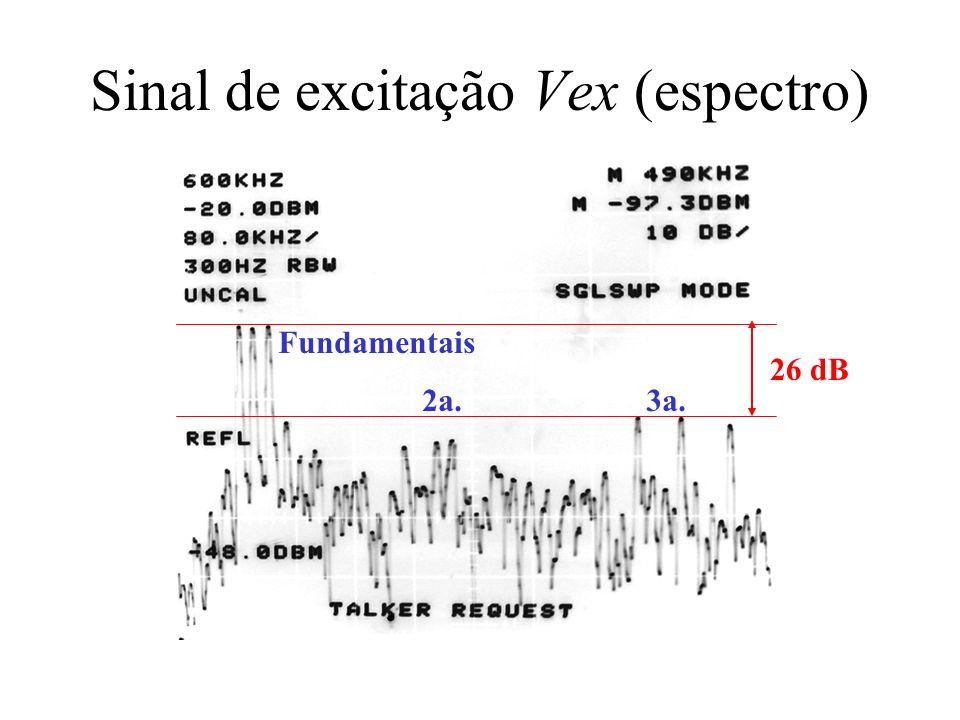 Sinal de excitação Vex (espectro) Fundamentais 2a. 3a. 26 dB