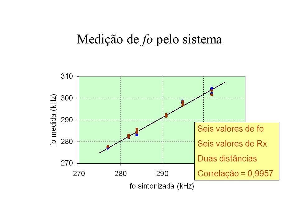 Medição de fo pelo sistema Seis valores de fo Seis valores de Rx Duas distâncias Correlação = 0,9957