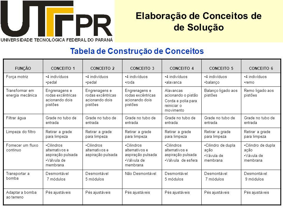 Elaboração de Conceitos de de Solução Tabela de Construção de Conceitos FUNÇÃOCONCEITO 1CONCEITO 2CONCEITO 3CONCEITO 4CONCEITO 5CONCEITO 6 Força motri