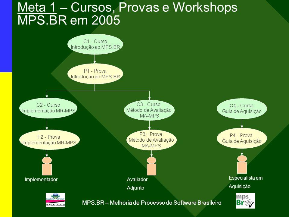 MPS.BR – Melhoria de Processo do Software Brasileiro C1 - Curso Introdução ao MPS.BR P1 - Prova Introdução ao MPS.BR C2 - Curso Implementação MR-MPS P2 - Prova Implementação MR-MPS C3 - Curso Método de Avaliação MA-MPS P3 - Prova Método de Avaliação MA-MPS C4 - Curso Guia de Aquisição P4 - Prova Guia de Aquisição ImplementadorAvaliador Adjunto Especialista em Aquisição Meta 1 – Cursos, Provas e Workshops MPS.BR em 2005