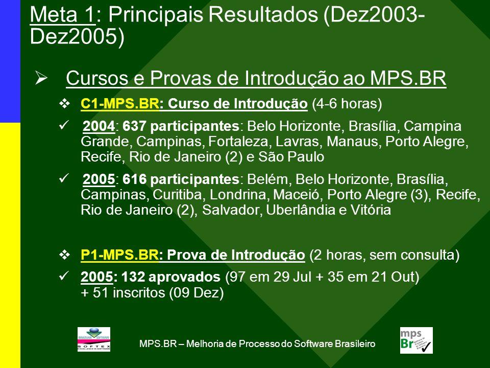 MPS.BR – Melhoria de Processo do Software Brasileiro Meta 1: Principais Resultados (Dez2003- Dez2005) Cursos e Provas de Introdução ao MPS.BR C1-MPS.BR: Curso de Introdução (4-6 horas) 2004: 637 participantes: Belo Horizonte, Brasília, Campina Grande, Campinas, Fortaleza, Lavras, Manaus, Porto Alegre, Recife, Rio de Janeiro (2) e São Paulo 2005: 616 participantes: Belém, Belo Horizonte, Brasília, Campinas, Curitiba, Londrina, Maceió, Porto Alegre (3), Recife, Rio de Janeiro (2), Salvador, Uberlândia e Vitória P1-MPS.BR: Prova de Introdução (2 horas, sem consulta) 2005: 132 aprovados (97 em 29 Jul + 35 em 21 Out) + 51 inscritos (09 Dez)