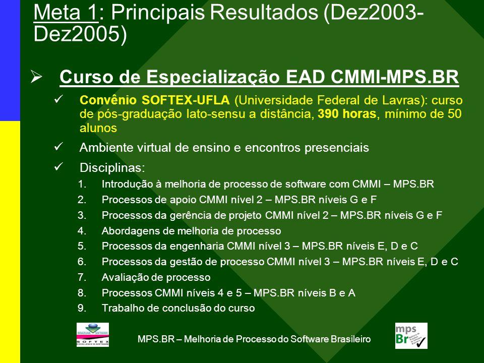 MPS.BR – Melhoria de Processo do Software Brasileiro Meta 1: Principais Resultados (Dez2003- Dez2005) Curso de Especialização EAD CMMI-MPS.BR Convênio SOFTEX-UFLA (Universidade Federal de Lavras): curso de pós-graduação lato-sensu a distância, 390 horas, mínimo de 50 alunos Ambiente virtual de ensino e encontros presenciais Disciplinas: 1.Introdução à melhoria de processo de software com CMMI – MPS.BR 2.Processos de apoio CMMI nível 2 – MPS.BR níveis G e F 3.Processos da gerência de projeto CMMI nível 2 – MPS.BR níveis G e F 4.Abordagens de melhoria de processo 5.Processos da engenharia CMMI nível 3 – MPS.BR níveis E, D e C 6.Processos da gestão de processo CMMI nível 3 – MPS.BR níveis E, D e C 7.Avaliação de processo 8.Processos CMMI níveis 4 e 5 – MPS.BR níveis B e A 9.Trabalho de conclusão do curso