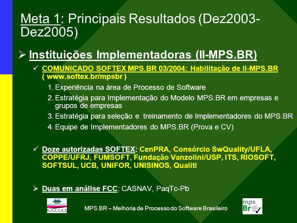 MPS.BR – Melhoria de Processo do Software Brasileiro Meta 1: Principais Resultados (Dez2003- Dez2005) Instituições Implementadoras (II-MPS.BR) COMUNICADO SOFTEX MPS.BR 03/2004: Habilitação de II-MPS.BR ( www.softex.br/mpsbr ) 1.Experiência na área de Processo de Software 2.Estratégia para Implementação do Modelo MPS.BR em empresas e grupos de empresas 3.Estratégia para seleção e treinamento de Implementadores do MPS.BR 4.Equipe de Implementadores do MPS.BR (Prova e CV) Doze autorizadas SOFTEX: CenPRA, Consórcio SwQuality/UFLA, COPPE/UFRJ, FUMSOFT, Fundação Vanzolini/USP, ITS, RIOSOFT, SOFTSUL, UCB, UNIFOR, UNISINOS, Qualiti Duas em análise FCC: CASNAV, PaqTc-Pb