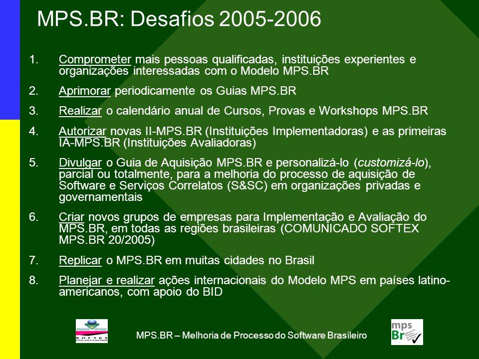 MPS.BR – Melhoria de Processo do Software Brasileiro MPS.BR: Desafios 2005-2006 1.Comprometer mais pessoas qualificadas, instituições experientes e organizações interessadas com o Modelo MPS.BR 2.Aprimorar periodicamente os Guias MPS.BR 3.Realizar o calendário anual de Cursos, Provas e Workshops MPS.BR 4.Autorizar novas II-MPS.BR (Instituições Implementadoras) e as primeiras IA-MPS.BR (Instituições Avaliadoras) 5.Divulgar o Guia de Aquisição MPS.BR e personalizá-lo (customizá-lo), parcial ou totalmente, para a melhoria do processo de aquisição de Software e Serviços Correlatos (S&SC) em organizações privadas e governamentais 6.Criar novos grupos de empresas para Implementação e Avaliação do MPS.BR, em todas as regiões brasileiras (COMUNICADO SOFTEX MPS.BR 20/2005) 7.Replicar o MPS.BR em muitas cidades no Brasil 8.Planejar e realizar ações internacionais do Modelo MPS em países latino- americanos, com apoio do BID