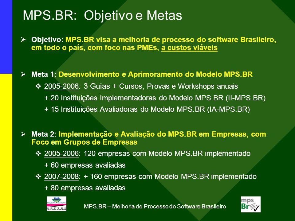 MPS.BR – Melhoria de Processo do Software Brasileiro Meta 1: Principais Resultados (Dez2003- Dez2005) Outros Workshops, Cursos e Provas MPS.BR W4-MPS.BR: Workshop de Aquisição de Software (8 horas) 2005: 212 participantes (109 em 03 Ago, São Paulo + 103 em 21 Set, Brasília) C4-MPS.BR: Curso de Aquisição de Software (16 horas) 2005: 68 participantes (26 em 04-05 Ago, São Paulo + 27 em 22-23 Set, Brasília + 15 em 07-08 Out, Brasília) P4-MPS.BR: Prova de Aquisição de Software (4 horas, com consulta) 2005: 22 inscritos (09 Dez) WOGE-MPS.BR: Workshop para Organizadores de Grupos de Empresas (16 horas) 2005: 26 participantes (06-07 Out, Belo Horizonte)