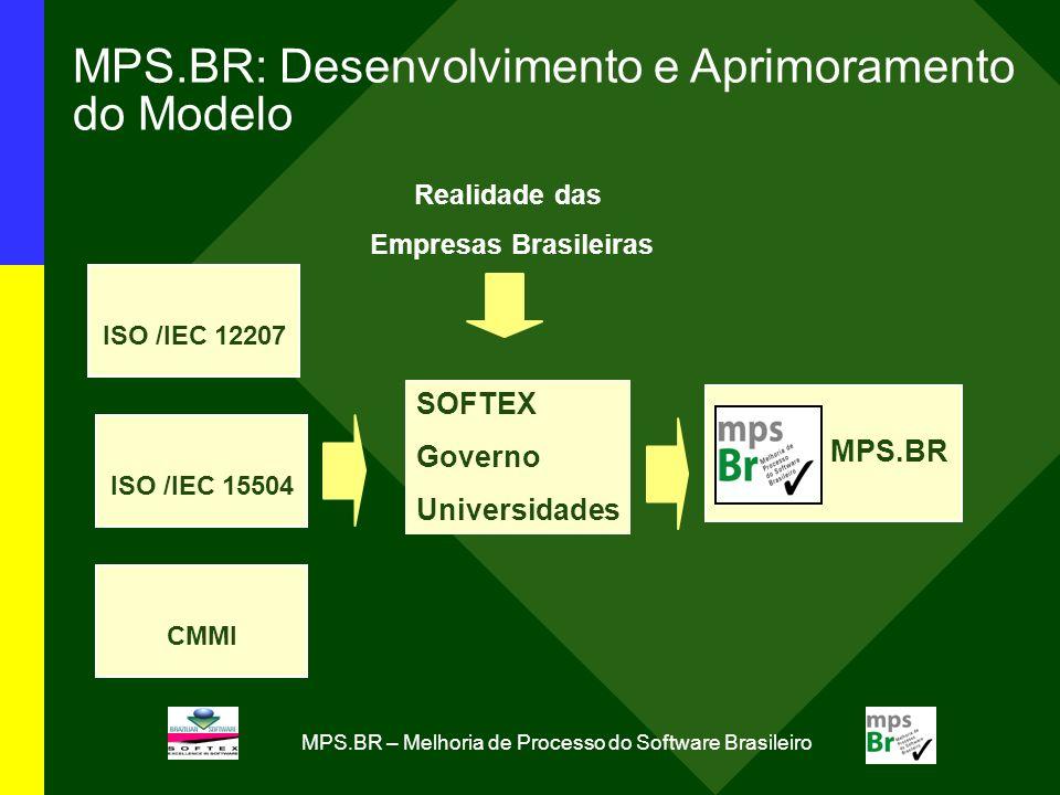 MPS.BR – Melhoria de Processo do Software Brasileiro MPS.BR: Desenvolvimento e Aprimoramento do Modelo MPS.BR Realidade das Empresas Brasileiras ISO /IEC 12207 ISO /IEC 15504 CMMI SOFTEX Governo Universidades