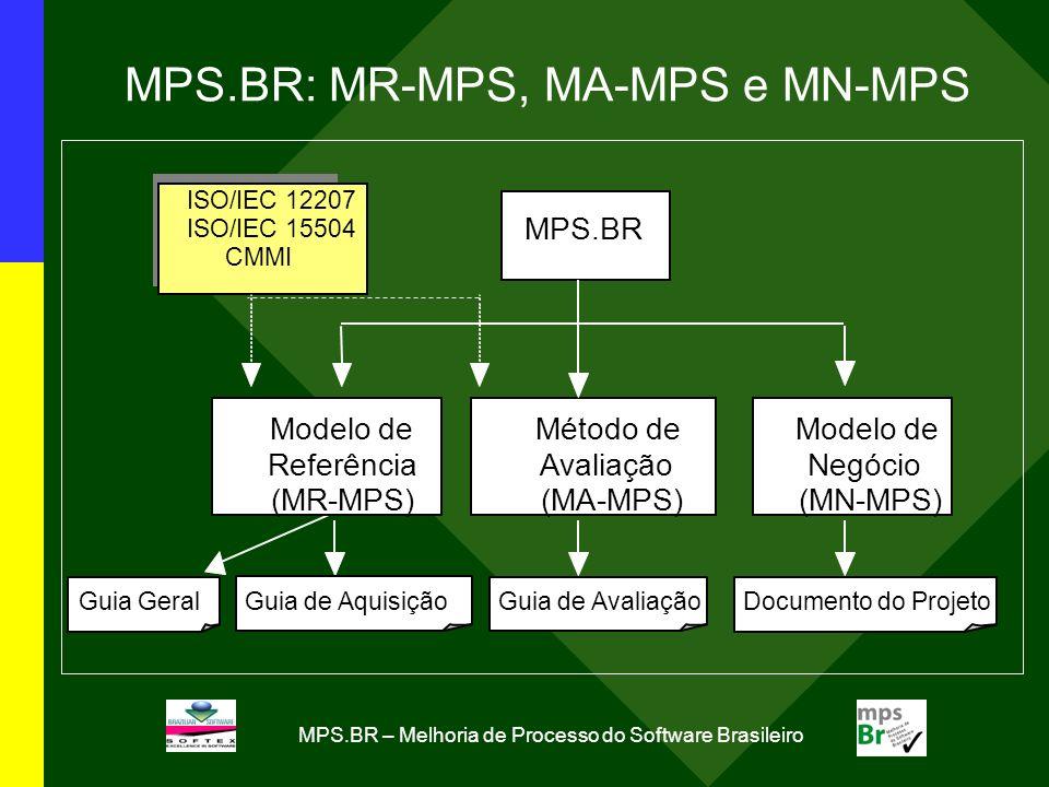 MPS.BR – Melhoria de Processo do Software Brasileiro MPS.BR: MR-MPS, MA-MPS e MN-MPS MPS.BR Modelo de Negócio (MN-MPS) Método de Avaliação (MA-MPS) ISO/IEC 12207 ISO/IEC 15504 CMMI Guia de Aquisição Guia Geral Modelo de Referência (MR-MPS) Guia de Avaliação Documento do Projeto