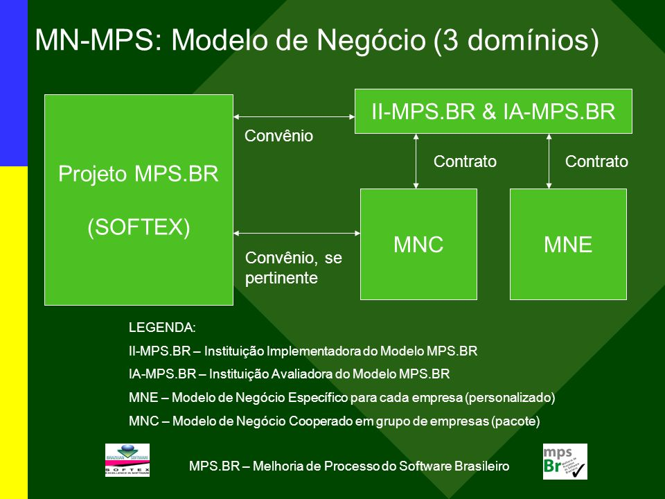 MPS.BR – Melhoria de Processo do Software Brasileiro Meta 3 – Replicação do Modelo MPS na América Latina (2006-2007)