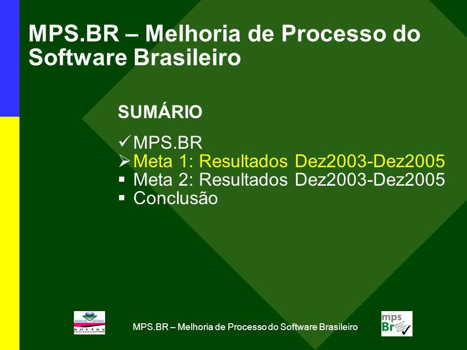 MPS.BR – Melhoria de Processo do Software Brasileiro Meta 1: Principais Resultados (Dez2003- Dez2005) Gestão do MPS.BR Criação do Projeto MPS.BR (11 Dez 2003) Coordenação do Projeto MPS.BR (Sociedade SOFTEX) Equipe Técnica do Modelo MPS (ETM-MPS.BR) Fórum de Credenciamento e Controle (FCC-MPS.BR) Desenvolvimento do MR-MPS e MA-MPS Desenvolvimento inicial do Modelo MPS.BR: compatíbilidade com Modelo CMMI Aprimoramento do Modelo MPS.BR: conformidade com Normas Internacionais ISO/IEC 12207 e 15504 Documentação do Modelo MPS.BR Guia Geral Guia de Avaliação Guia de Aquisição Modelo de Negócio