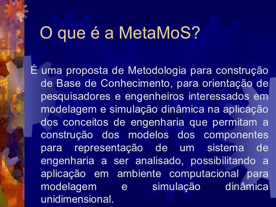 O que é a MetaMoS? É uma proposta de Metodologia para construção de Base de Conhecimento, para orientação de pesquisadores e engenheiros interessados