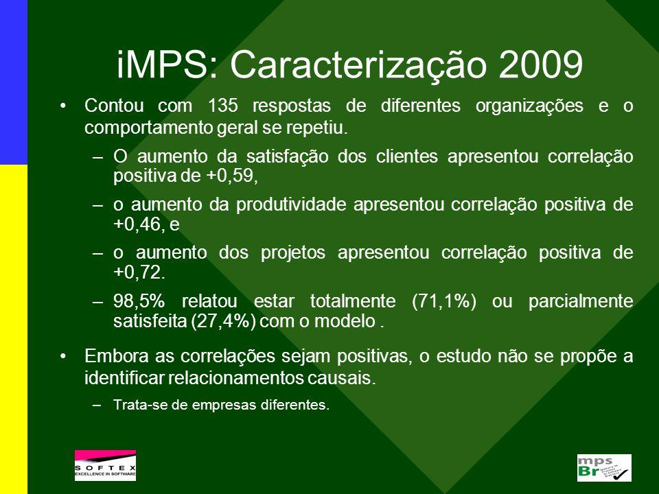 iMPS: Caracterização 2009 Contou com 135 respostas de diferentes organizações e o comportamento geral se repetiu. –O aumento da satisfação dos cliente