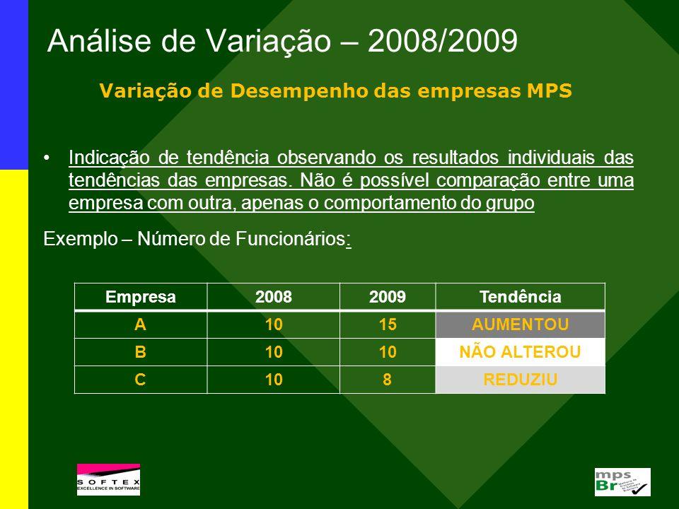 Análise de Variação – 2008/2009 Variação de Desempenho das empresas MPS Indicação de tendência observando os resultados individuais das tendências das