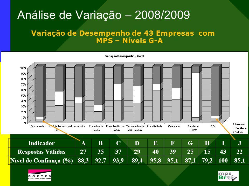 Análise de Variação – 2008/2009 IndicadorABCDEFGHIJ Respostas Válidas27353729403925154322 Nível de Confiança (%)88,392,793,989,495,895,187,179,210085,