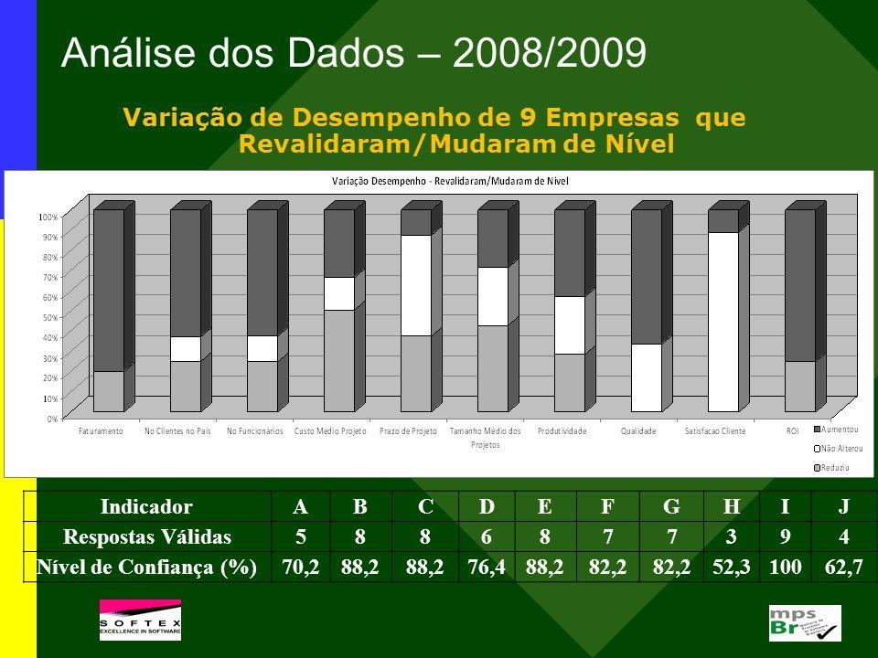 Análise dos Dados – 2008/2009 Variação de Desempenho de 9 Empresas que Revalidaram/Mudaram de Nível IndicadorABCDEFGHIJ Respostas Válidas5886877394 Ní