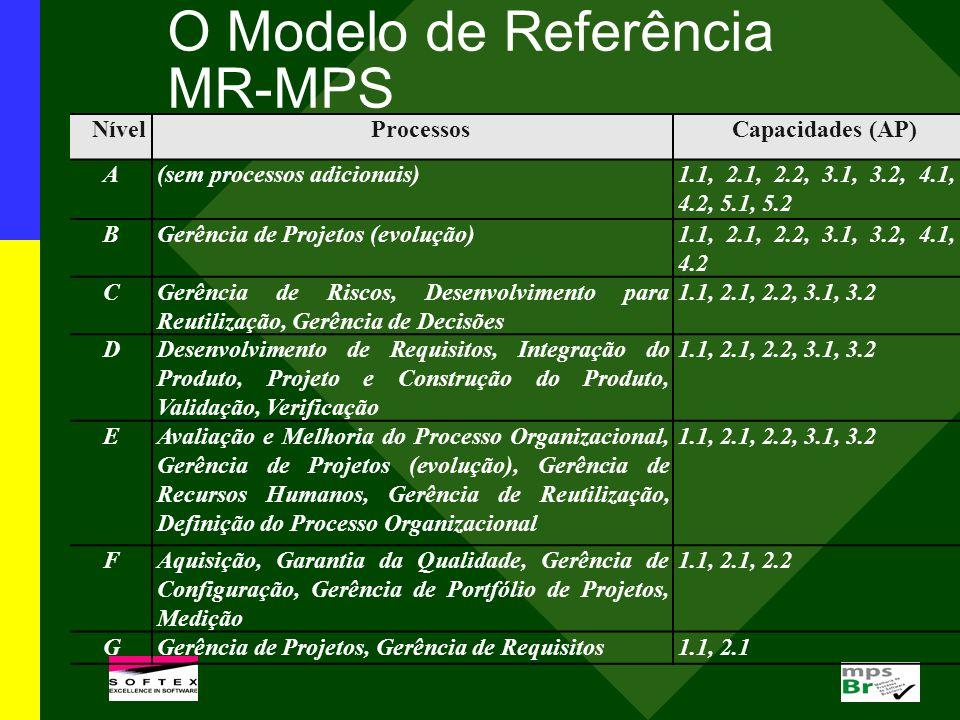 NívelProcessosCapacidades (AP) A(sem processos adicionais)1.1, 2.1, 2.2, 3.1, 3.2, 4.1, 4.2, 5.1, 5.2 BGerência de Projetos (evolução)1.1, 2.1, 2.2, 3