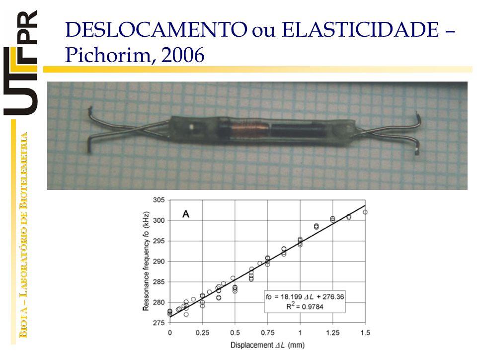 DESLOCAMENTO ou ELASTICIDADE – Pichorim, 2006