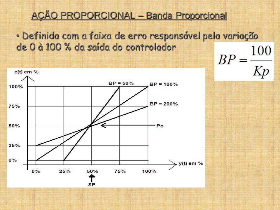 AÇÃO PROPORCIONAL – Banda Proporcional Definida com a faixa de erro responsável pela variação de 0 à 100 % da saída do controlador Definida com a faix