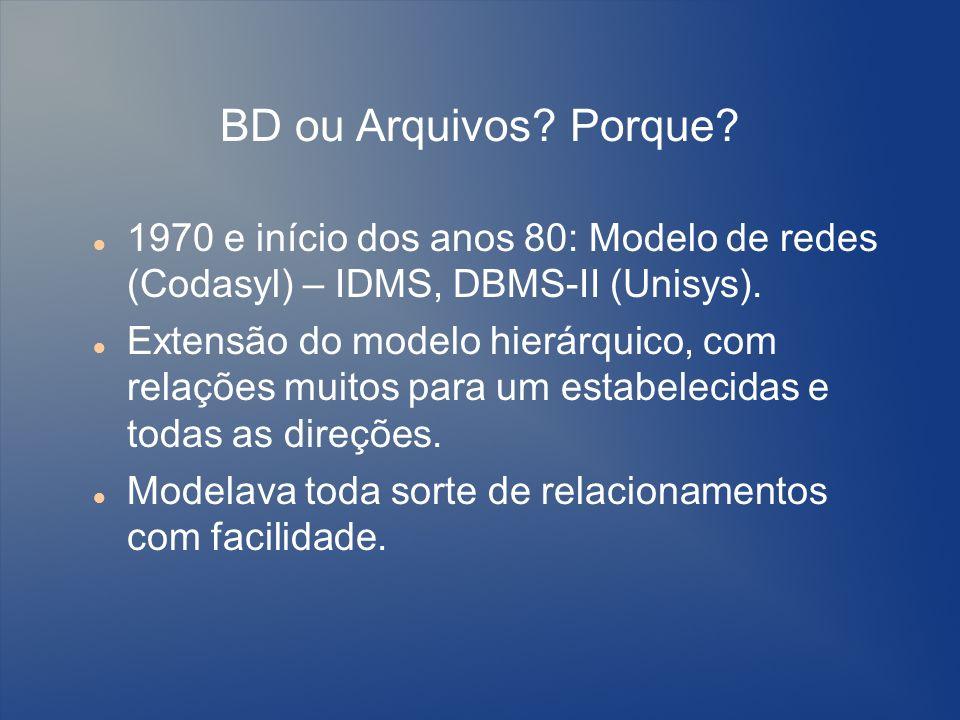 BD ou Arquivos? Porque? 1970 e início dos anos 80: Modelo de redes (Codasyl) – IDMS, DBMS-II (Unisys). Extensão do modelo hierárquico, com relações mu