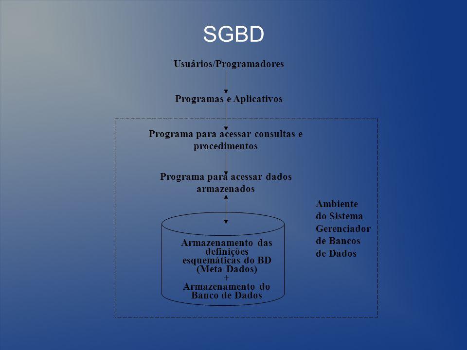 SGBD Usuários/Programadores Programas e Aplicativos Programa para acessar consultas e procedimentos Programa para acessar dados armazenados Armazename