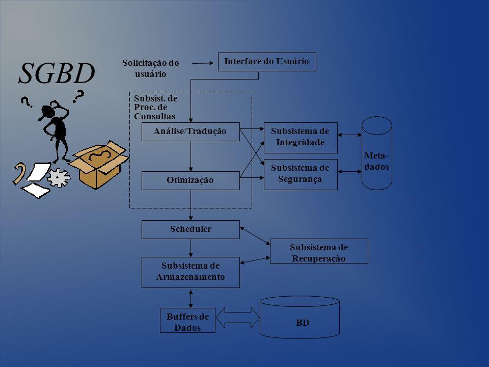 SGBD Interface do Usuário Análise/Tradução Otimização Scheduler Subsistema de Armazenamento Buffers de Dados Subsistema de Integridade Subsistema de S