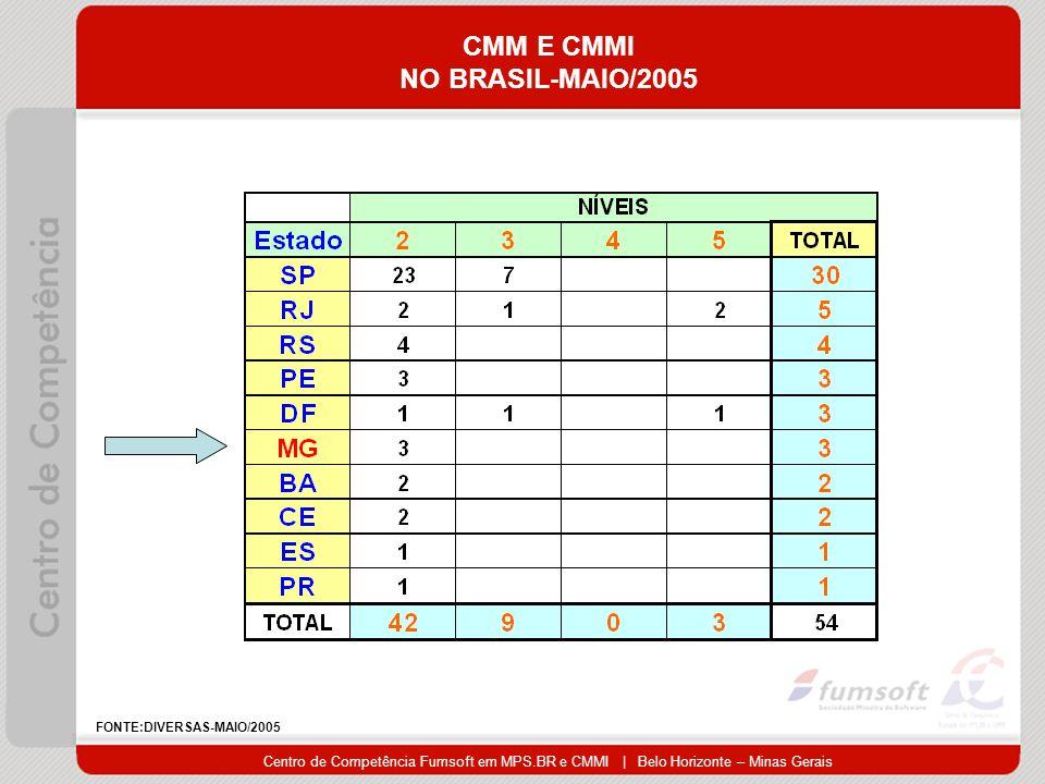 Centro de Competência Fumsoft em MPS.BR e CMMI | Belo Horizonte – Minas Gerais CMM E CMMI NO BRASIL-MAIO/2005 FONTE:DIVERSAS-MAIO/2005