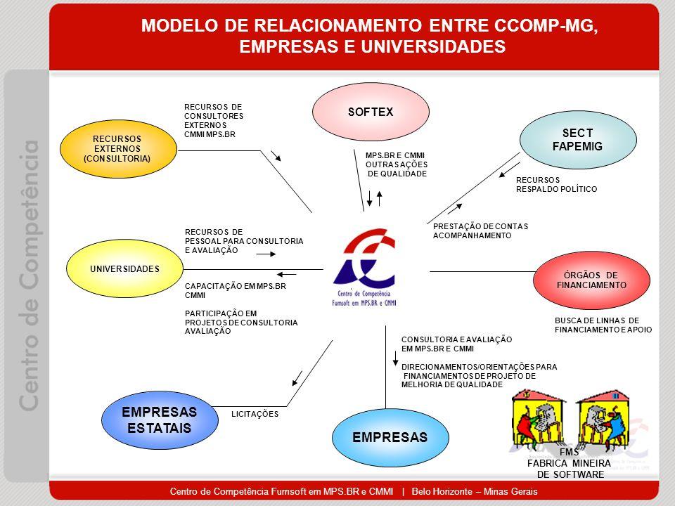Centro de Competência Fumsoft em MPS.BR e CMMI | Belo Horizonte – Minas Gerais MODELO DE RELACIONAMENTO ENTRE CCOMP-MG, EMPRESAS E UNIVERSIDADES EMPRESAS CONSULTORIA E AVALIAÇÃO EM MPS.BR E CMMI DIRECIONAMENTOS/ORIENTAÇÕES PARA FINANCIAMENTOS DE PROJETO DE MELHORIA DE QUALIDADE SOFTEX MPS.BR E CMMI OUTRAS AÇÕES DE QUALIDADE UNIVERSIDADES RECURSOS DE PESSOAL PARA CONSULTORIA E AVALIAÇÃO CAPACITAÇÃO EM MPS.BR CMMI PARTICIPAÇÃO EM PROJETOS DE CONSULTORIA AVALIAÇÃO RECURSOS EXTERNOS (CONSULTORIA) RECURSOS DE CONSULTORES EXTERNOS CMMI MPS.BR ÓRGÃOS DE FINANCIAMENTO BUSCA DE LINHAS DE FINANCIAMENTO E APOIO SECT FAPEMIG PRESTAÇÃO DE CONTAS ACOMPANHAMENTO RECURSOS RESPALDO POLÍTICO EMPRESAS ESTATAIS LICITAÇÕES FMS FABRICA MINEIRA DE SOFTWARE