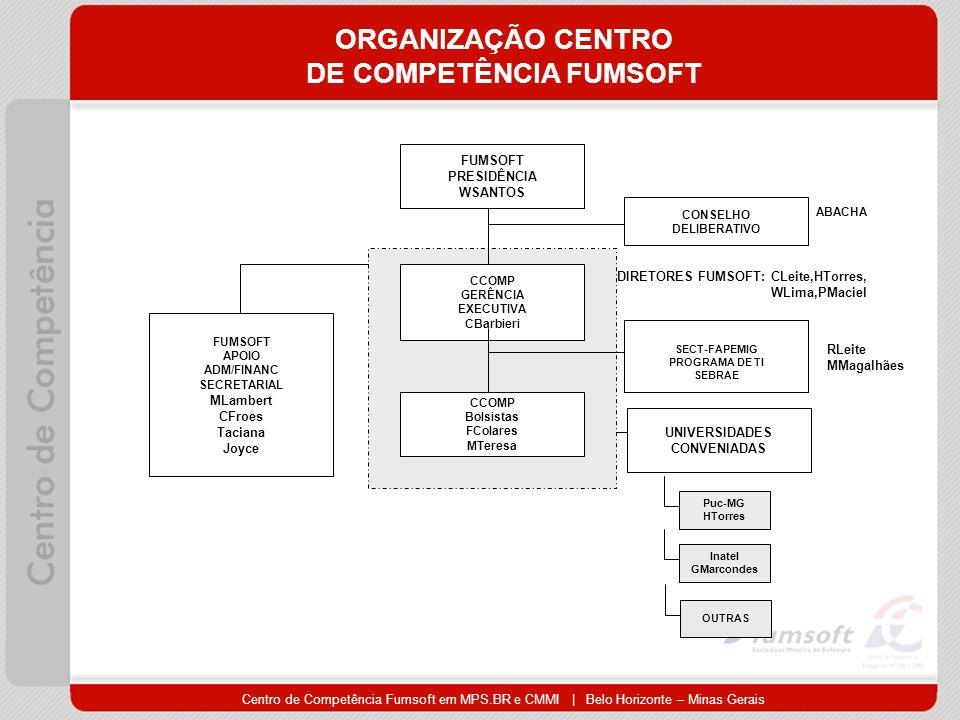 ORGANIZAÇÃO CENTRO DE COMPETÊNCIA FUMSOFT FUMSOFT PRESIDÊNCIA WSANTOS CCOMP GERÊNCIA EXECUTIVA CBarbieri CCOMP Bolsistas FColares MTeresa SECT-FAPEMIG PROGRAMA DE TI SEBRAE UNIVERSIDADES CONVENIADAS FUMSOFT APOIO ADM/FINANC SECRETARIAL MLambert CFroes Taciana Joyce Puc-MG HTorres Inatel GMarcondes CONSELHO DELIBERATIVO RLeite MMagalhães DIRETORES FUMSOFT: CLeite,HTorres, WLima,PMaciel OUTRAS ABACHA
