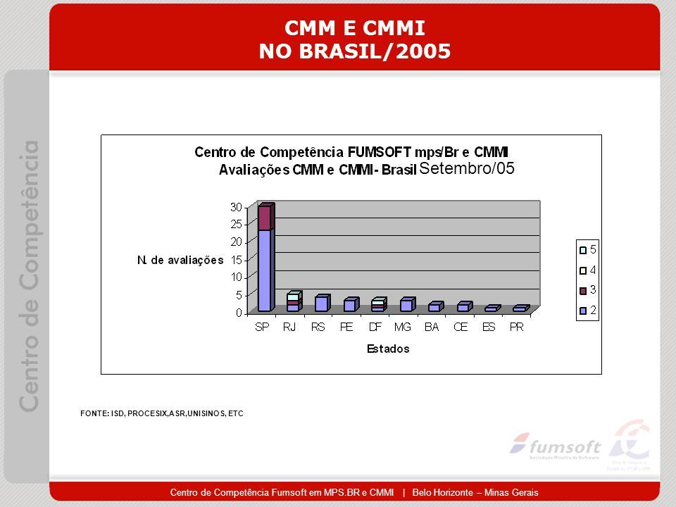 Centro de Competência Fumsoft em MPS.BR e CMMI | Belo Horizonte – Minas Gerais CMM E CMMI NO BRASIL/2005 FONTE: ISD, PROCESIX,ASR,UNISINOS, ETC Setembro/05