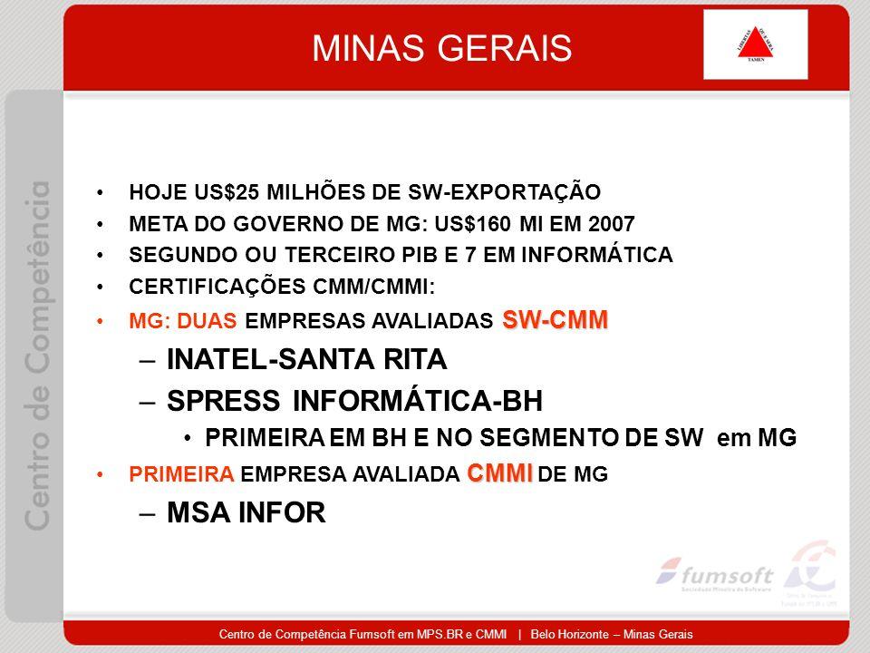 Centro de Competência Fumsoft em MPS.BR e CMMI | Belo Horizonte – Minas Gerais MINAS GERAIS HOJE US$25 MILHÕES DE SW-EXPORTAÇÃO META DO GOVERNO DE MG: US$160 MI EM 2007 SEGUNDO OU TERCEIRO PIB E 7 EM INFORMÁTICA CERTIFICAÇÕES CMM/CMMI: SW-CMMMG: DUAS EMPRESAS AVALIADAS SW-CMM –INATEL-SANTA RITA –SPRESS INFORMÁTICA-BH PRIMEIRA EM BH E NO SEGMENTO DE SW em MG CMMIPRIMEIRA EMPRESA AVALIADA CMMI DE MG –MSA INFOR