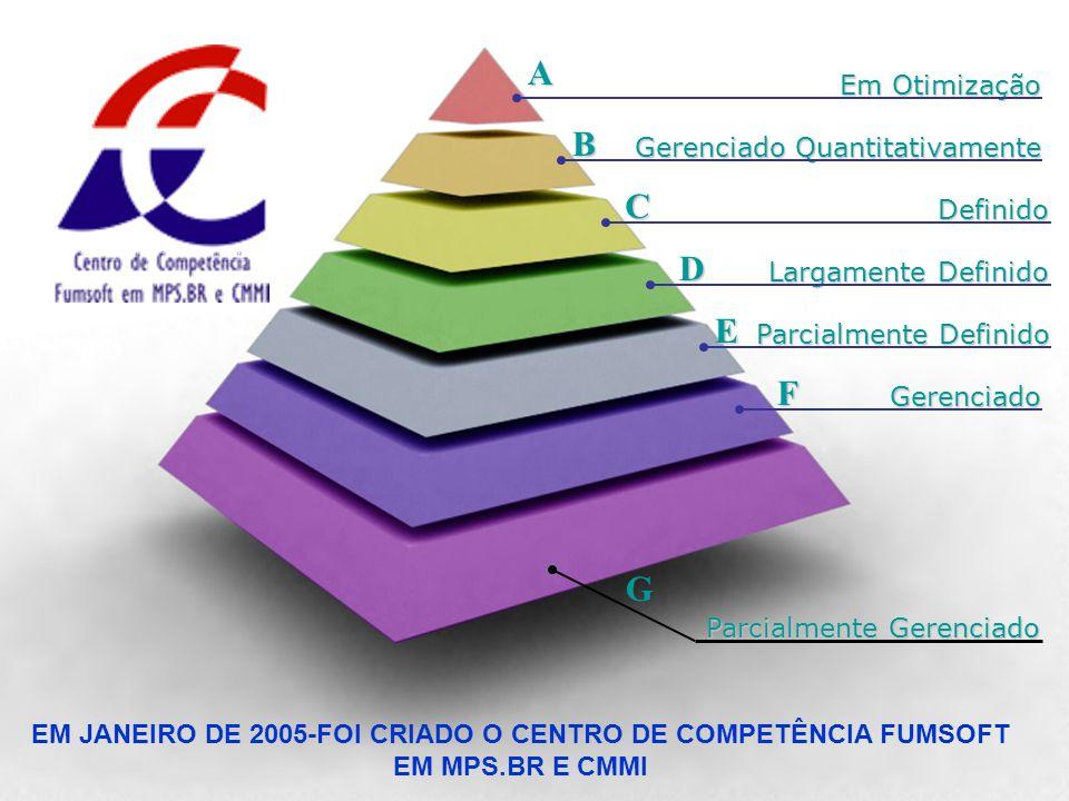Centro de Competência Fumsoft em MPS.BR e CMMI | Belo Horizonte – Minas Gerais Em Otimização Gerenciado Quantitativamente Definido Largamente Definido
