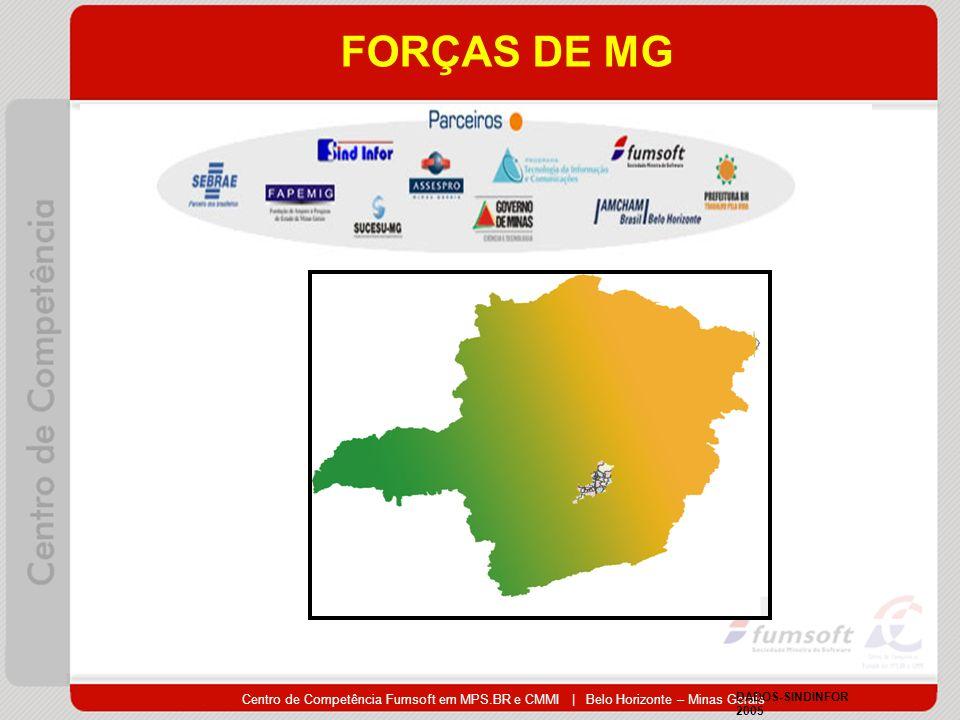 Centro de Competência Fumsoft em MPS.BR e CMMI | Belo Horizonte – Minas Gerais FORÇAS DE MG DADOS-SINDINFOR 2005