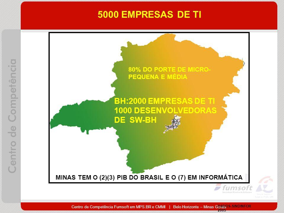 Centro de Competência Fumsoft em MPS.BR e CMMI | Belo Horizonte – Minas Gerais 80% DO PORTE DE MICRO- PEQUENA E MÉDIA 5000 EMPRESAS DE TI BH:2000 EMPRESAS DE TI 1000 DESENVOLVEDORAS DE SW-BH DADOS-SINDINFOR 2005 MINAS TEM O (2)(3) PIB DO BRASIL E O (7) EM INFORMÁTICA