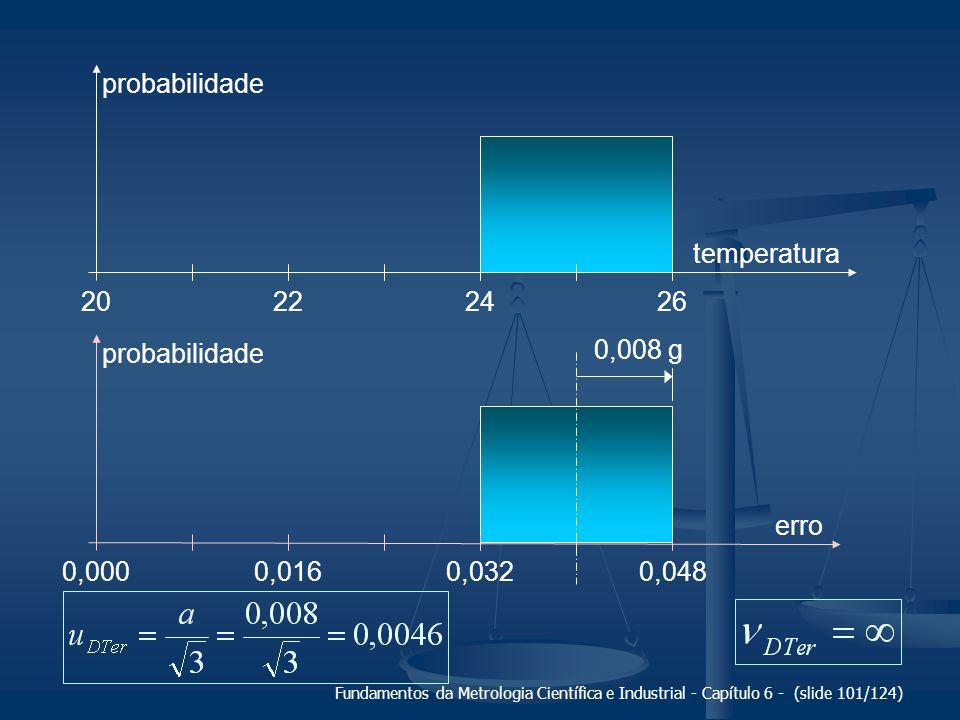 Fundamentos da Metrologia Científica e Industrial - Capítulo 6 - (slide 101/124) probabilidade 22202426 temperatura 0,0160,0000,0320,048 erro 0,008 g