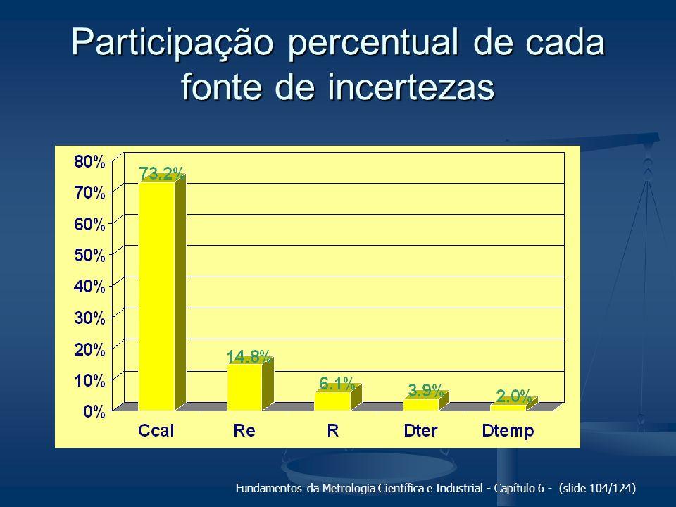 Fundamentos da Metrologia Científica e Industrial - Capítulo 6 - (slide 104/124) Participação percentual de cada fonte de incertezas