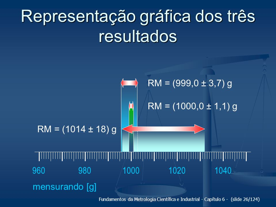 Fundamentos da Metrologia Científica e Industrial - Capítulo 6 - (slide 26/124) Representação gráfica dos três resultados 100010201040960980 mensurand