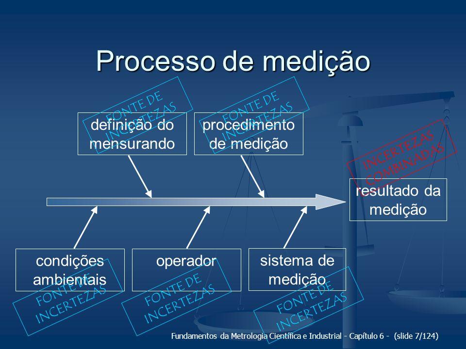Fundamentos da Metrologia Científica e Industrial - Capítulo 6 - (slide 7/124) Processo de medição resultado da medição definição do mensurando proced