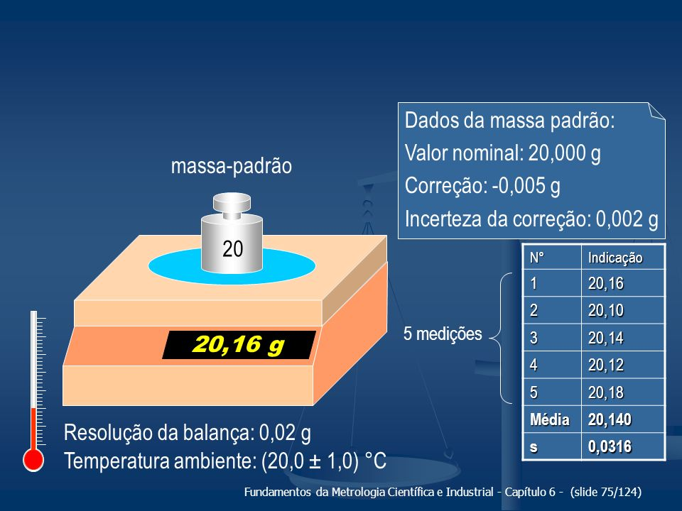 Fundamentos da Metrologia Científica e Industrial - Capítulo 6 - (slide 75/124) Resolução da balança: 0,02 g 20,16 g massa-padrão 20 Temperatura ambie