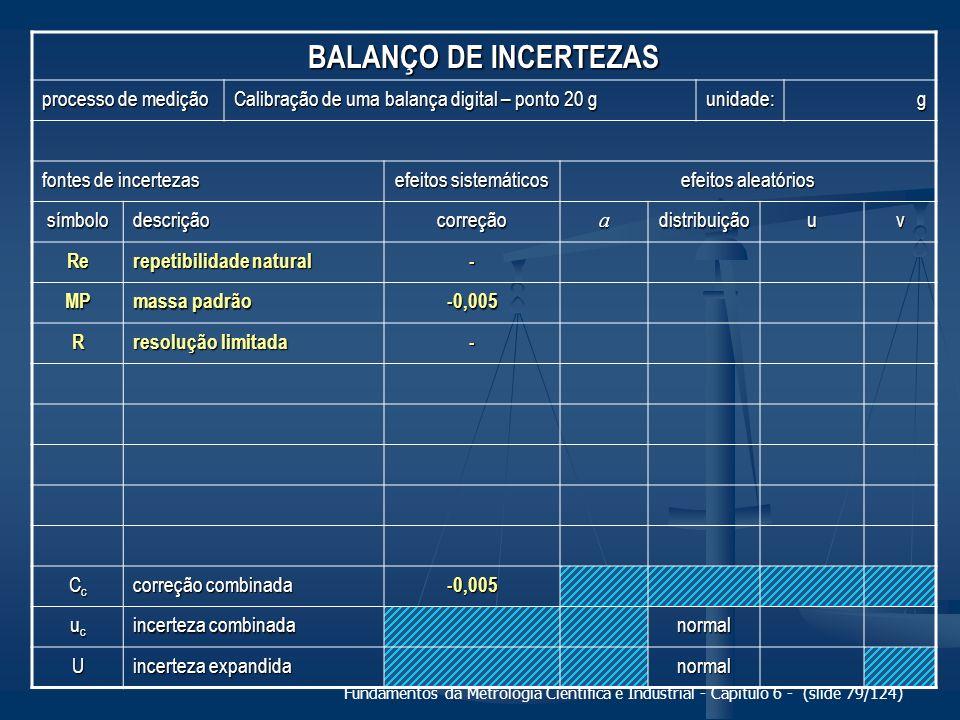Fundamentos da Metrologia Científica e Industrial - Capítulo 6 - (slide 79/124) BALANÇO DE INCERTEZAS processo de medição Calibração de uma balança di