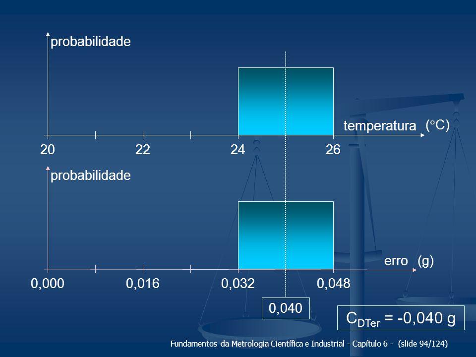 Fundamentos da Metrologia Científica e Industrial - Capítulo 6 - (slide 94/124) probabilidade 22202426 temperatura 0,0160,0000,0320,048 erro 0,040 C D