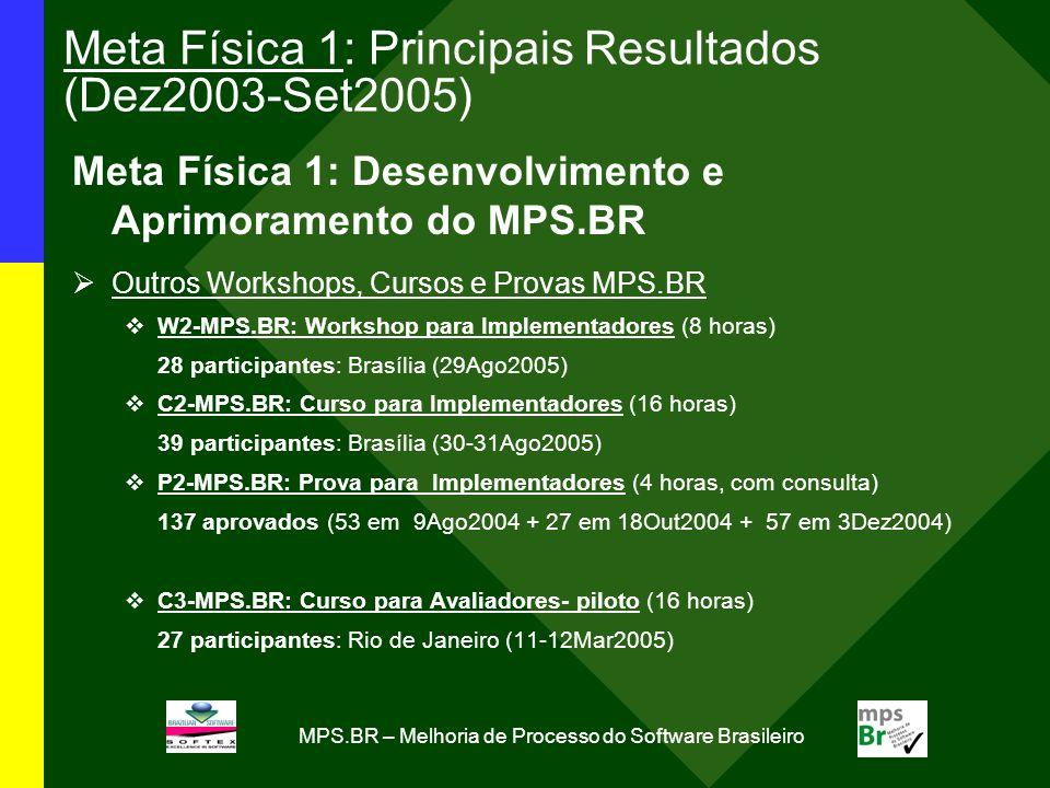 MPS.BR – Melhoria de Processo do Software Brasileiro Meta Física 1: Principais Resultados (Dez2003-Set2005) Meta Física 1: Desenvolvimento e Aprimoramento do MPS.BR Outros Workshops, Cursos e Provas MPS.BR W2-MPS.BR: Workshop para Implementadores (8 horas) 28 participantes: Brasília (29Ago2005) C2-MPS.BR: Curso para Implementadores (16 horas) 39 participantes: Brasília (30-31Ago2005) P2-MPS.BR: Prova para Implementadores (4 horas, com consulta) 137 aprovados (53 em 9Ago2004 + 27 em 18Out2004 + 57 em 3Dez2004) C3-MPS.BR: Curso para Avaliadores- piloto (16 horas) 27 participantes: Rio de Janeiro (11-12Mar2005)