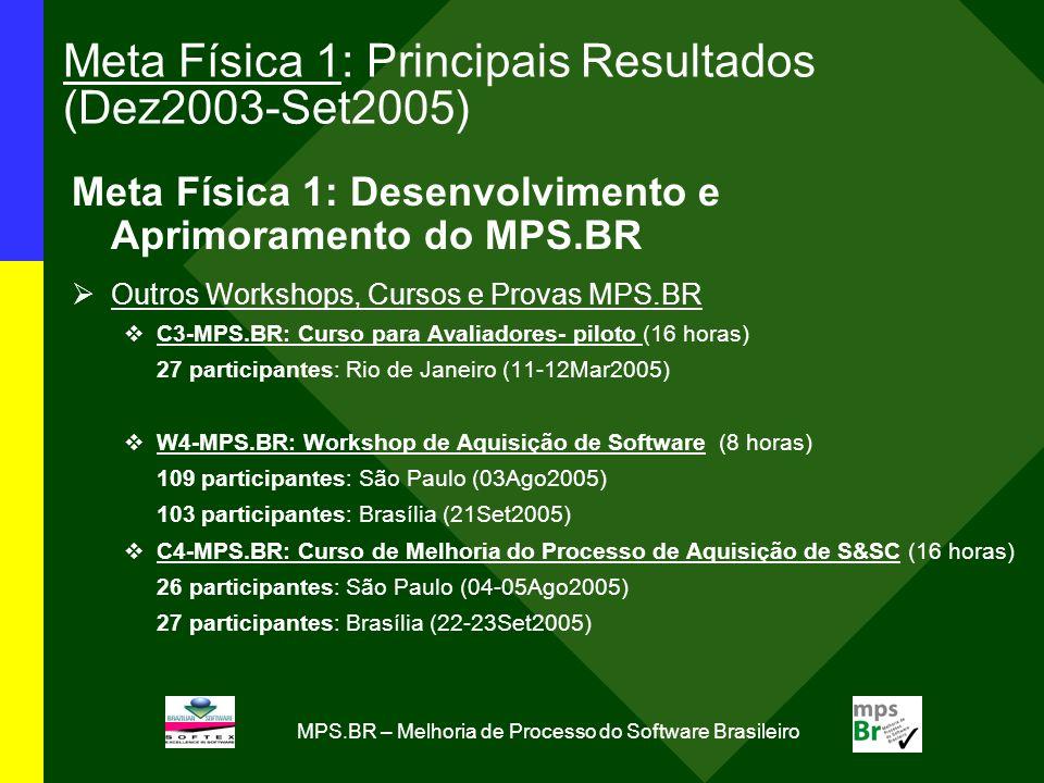 MPS.BR – Melhoria de Processo do Software Brasileiro Meta Física 1: Principais Resultados (Dez2003-Set2005) Meta Física 1: Desenvolvimento e Aprimoramento do MPS.BR Outros Workshops, Cursos e Provas MPS.BR C3-MPS.BR: Curso para Avaliadores- piloto (16 horas) 27 participantes: Rio de Janeiro (11-12Mar2005) W4-MPS.BR: Workshop de Aquisição de Software (8 horas) 109 participantes: São Paulo (03Ago2005) 103 participantes: Brasília (21Set2005) C4-MPS.BR: Curso de Melhoria do Processo de Aquisição de S&SC (16 horas) 26 participantes: São Paulo (04-05Ago2005) 27 participantes: Brasília (22-23Set2005)